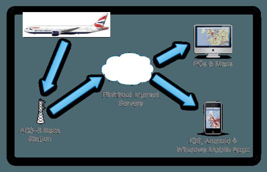 Как устроен принцип работы сайта поиска самолетов FLight Finder
