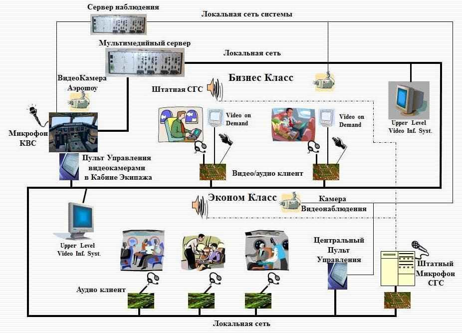 chema raboty audio system